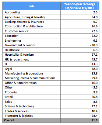 NZ jobs by sector